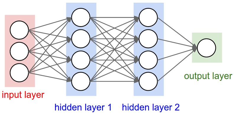 Overview of Udacity's Deep Learning Course